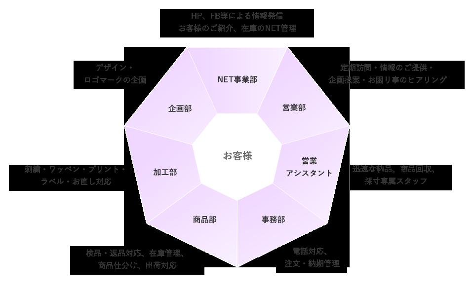 当社の強み_図